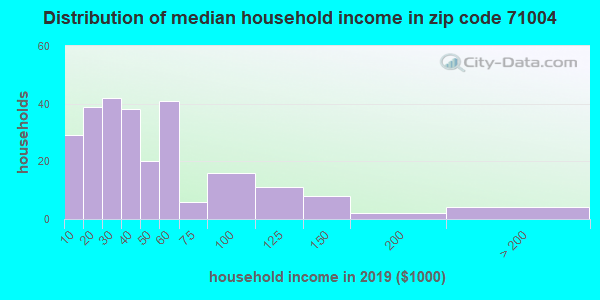 Zip code 71004 household income distribution in 2009