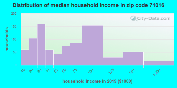 Zip code 71016 household income distribution in 2009