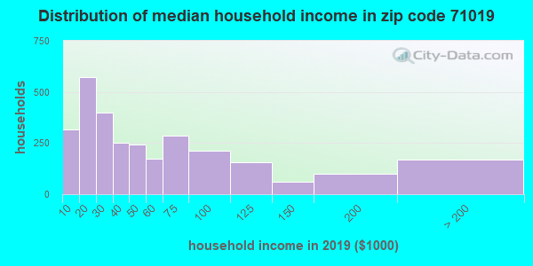 Zip code 71019 household income distribution in 2009