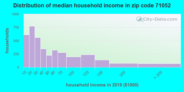 Zip code 71052 household income distribution in 2009