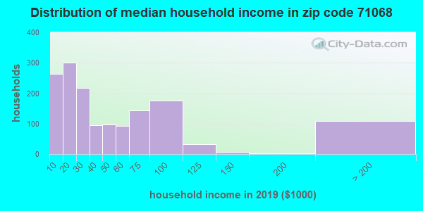 Zip code 71068 household income distribution in 2009