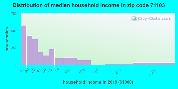 Zip code 71103 household income distribution in 2009