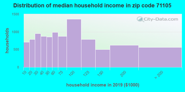 Zip code 71105 household income distribution in 2009