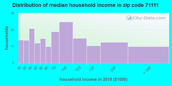 Zip code 71111 household income distribution in 2009