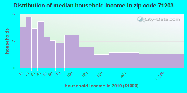Zip code 71203 household income distribution in 2009