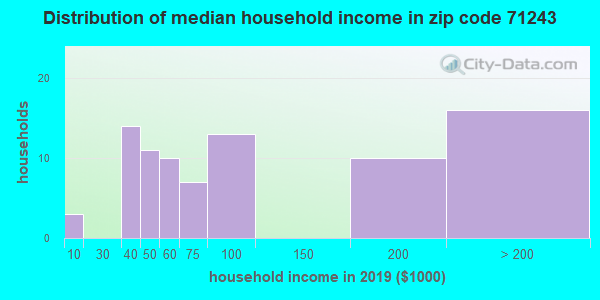 Zip code 71243 household income distribution in 2009