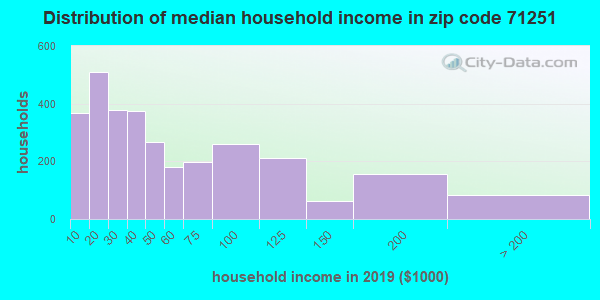 Zip code 71251 household income distribution in 2016