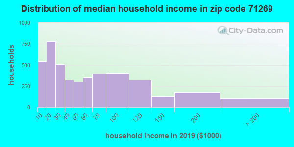 Zip code 71269 household income distribution in 2009