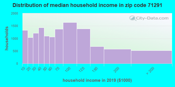 Zip code 71291 household income distribution in 2009