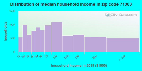 Zip code 71303 household income distribution in 2009