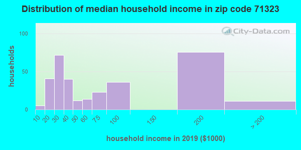 Zip code 71323 household income distribution in 2009
