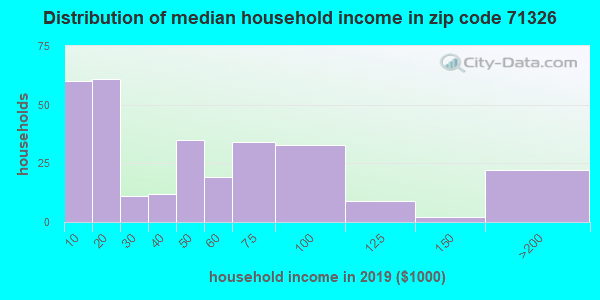 Zip code 71326 household income distribution in 2009