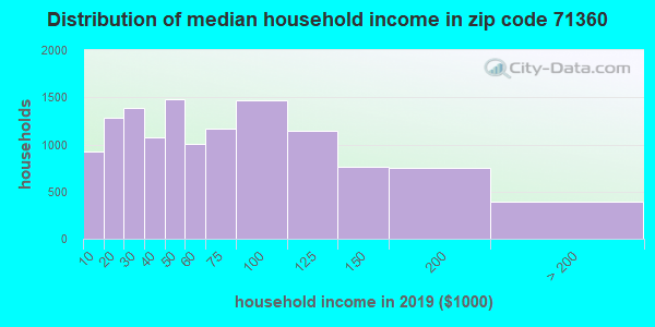 Zip code 71360 household income distribution in 2009