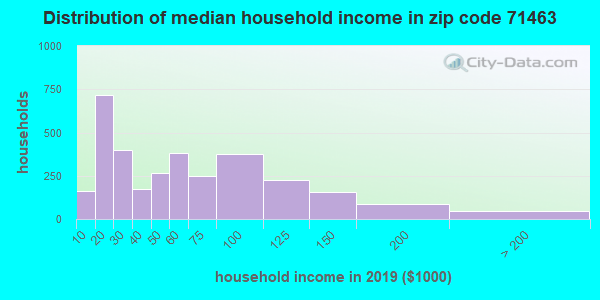 Zip code 71463 household income distribution in 2009