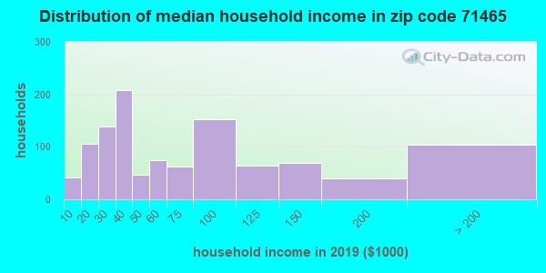 Zip code 71465 household income distribution in 2009