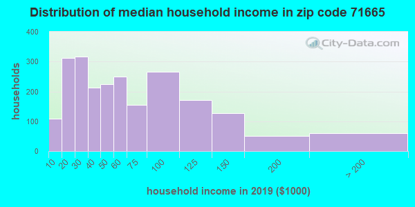 Zip code 71665 household income distribution in 2009