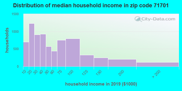 Zip code 71701 household income distribution in 2009