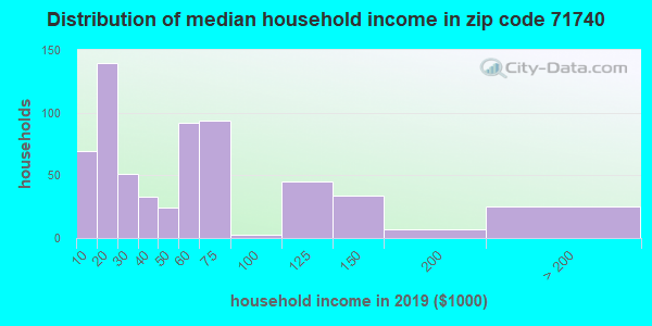 Zip code 71740 household income distribution in 2016
