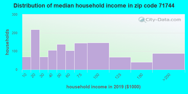 Zip code 71744 household income distribution in 2009