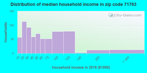 Zip code 71763 household income distribution in 2009