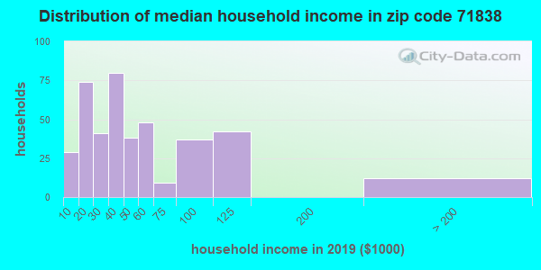 Zip code 71838 household income distribution in 2009
