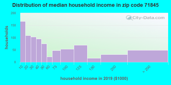 Zip code 71845 household income distribution in 2009