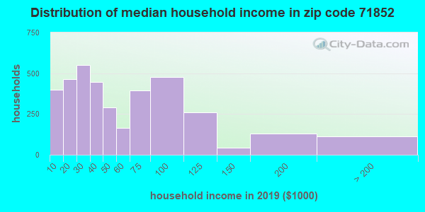 Zip code 71852 household income distribution in 2009