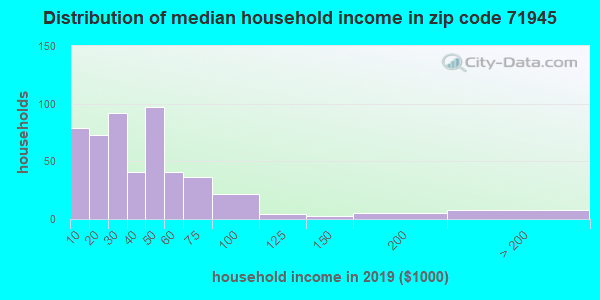 Zip code 71945 household income distribution in 2009