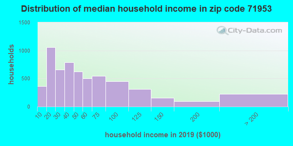 Zip code 71953 household income distribution in 2009