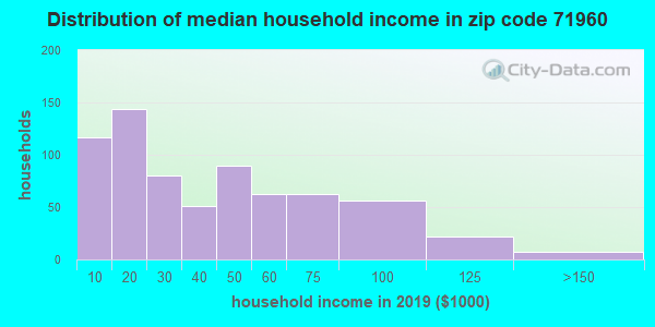 Zip code 71960 household income distribution in 2009