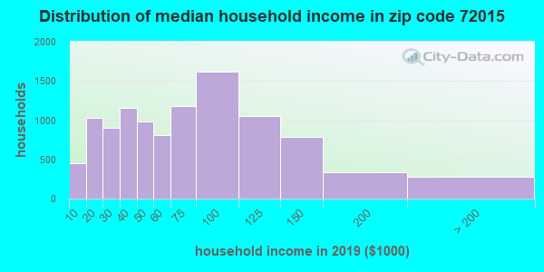 Zip code 72015 household income distribution in 2009