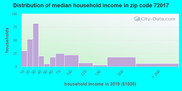 Zip code 72017 household income distribution in 2009