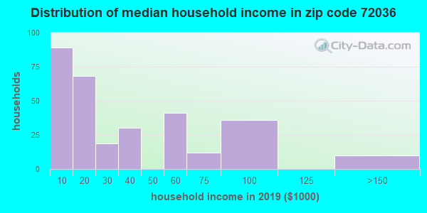 Zip code 72036 household income distribution in 2009