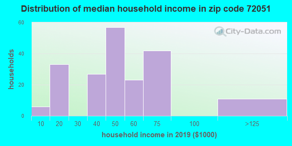 Zip code 72051 household income distribution in 2009