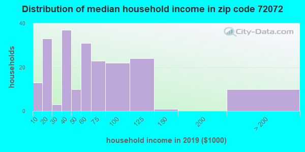 Zip code 72072 household income distribution in 2009