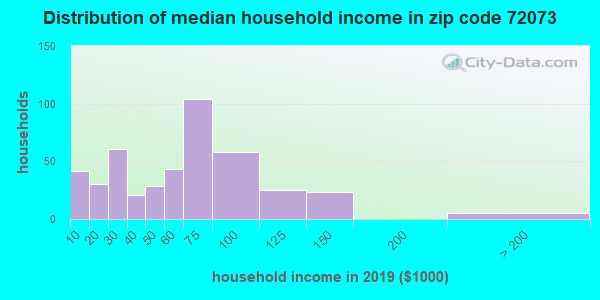 Zip code 72073 household income distribution in 2009