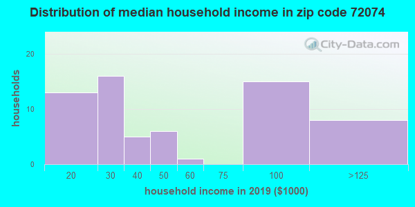 Zip code 72074 household income distribution in 2009