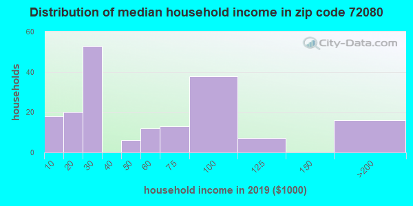 Zip code 72080 household income distribution in 2009