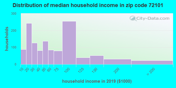 Zip code 72101 household income distribution in 2009