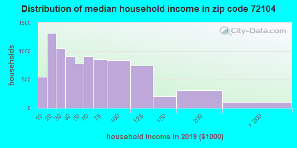 Zip code 72104 household income distribution in 2009