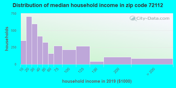 Zip code 72112 household income distribution in 2009