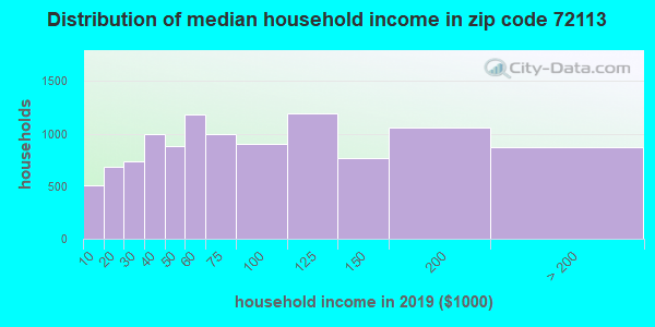 Zip code 72113 household income distribution in 2009