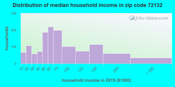 Zip code 72132 household income distribution in 2009