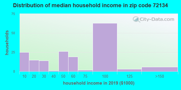 Zip code 72134 household income distribution in 2009