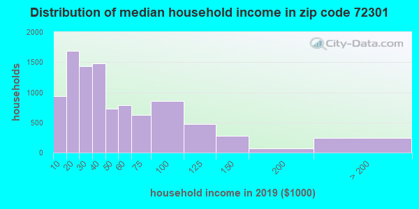 Zip code 72301 household income distribution in 2013