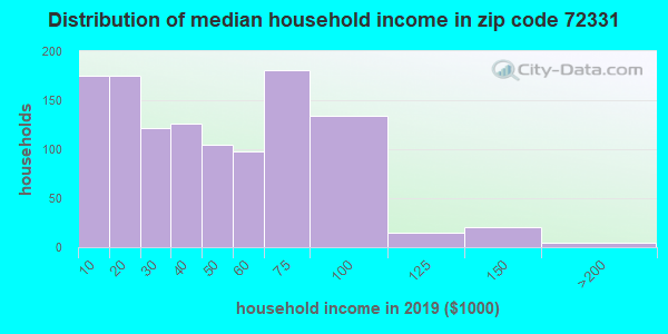 Zip code 72331 household income distribution in 2009