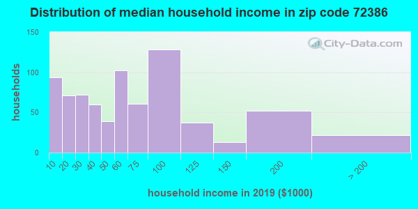 Zip code 72386 household income distribution in 2009