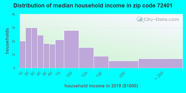 Zip code 72401 household income distribution in 2009