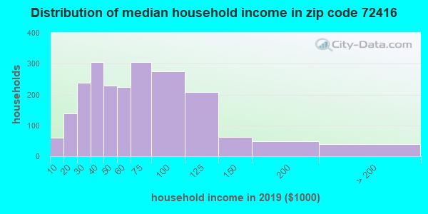 Zip code 72416 household income distribution in 2009
