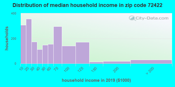 Zip code 72422 household income distribution in 2009